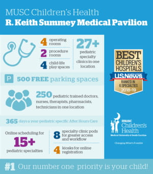 MUSC Children's Health R Keith Summer Medical Pavilion Infographic. We have 27+ pediatric specialty clinics in one location, 4 operating rooms, 2 procedure rooms, 4 child-life play spaces. 500 free parking spaces, 250 pediatric trained doctors, nurses, therapists, pharmacists, technicians in one location. 365 days a year pediatric specific after hours care, online scheduling for 15+ pediatric specialties, 8 specialty clinic pods for greater access and workflow, 4 kiosks for online registration. Our number 1 priority is your child! Voted Best Children's Hospital by U.S. News, ranked in 6 specialities  2018 to 2019.